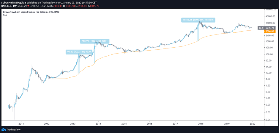 Bitcoin Moving Averages