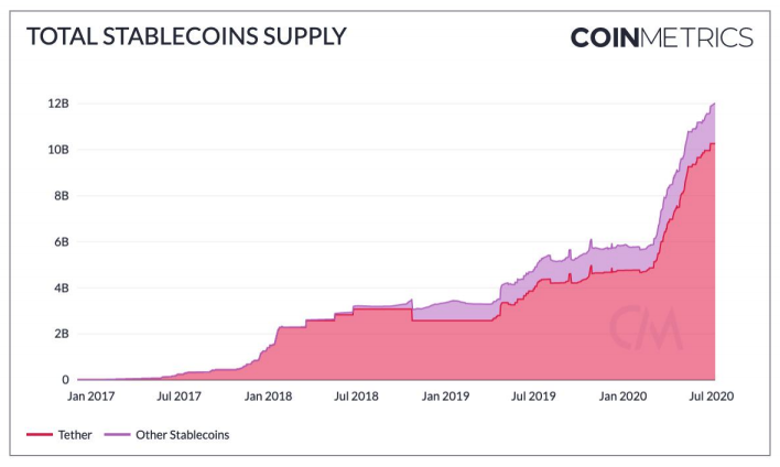 Total stablecoins supply