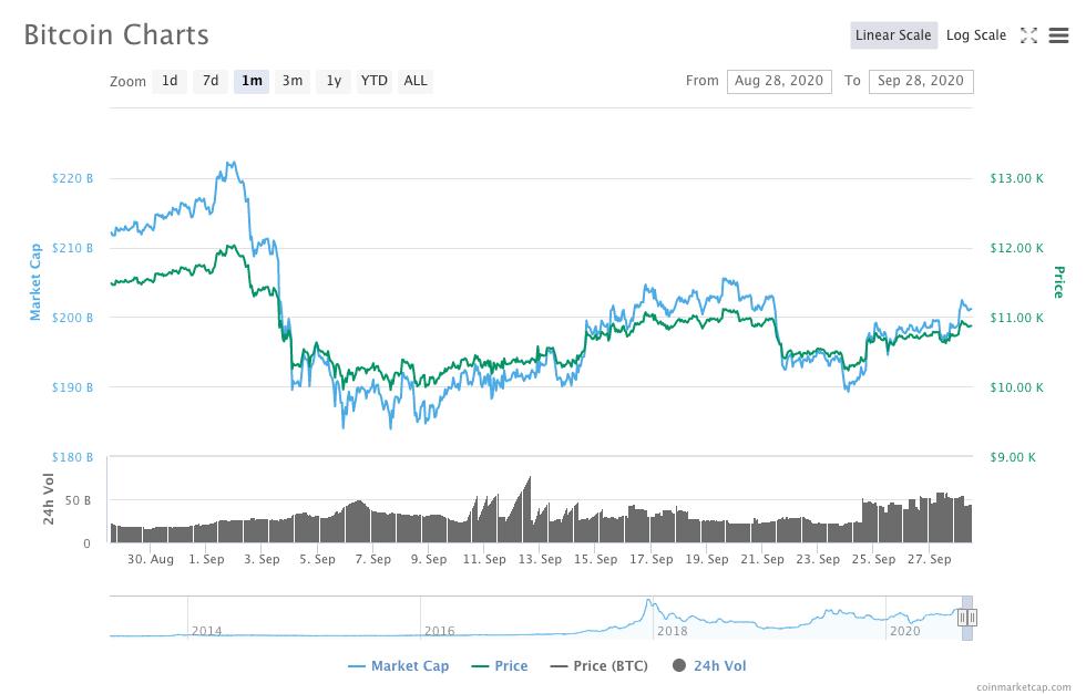 Latest Bitcoin Charts