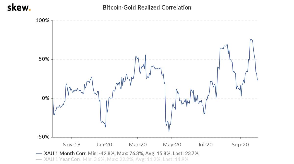 Skew Bitcoin analysis