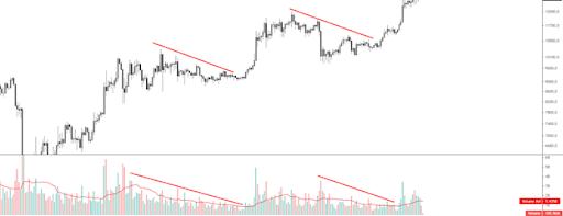 crypto trend chart