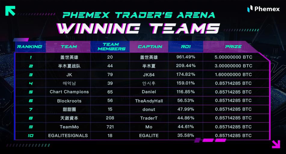 pt arena winning teams