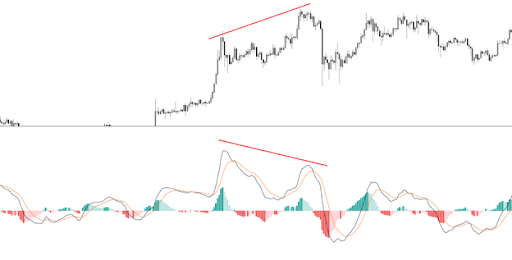 MACD Indicaotor, buyers lose momentum