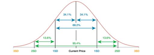 standard deviation graph