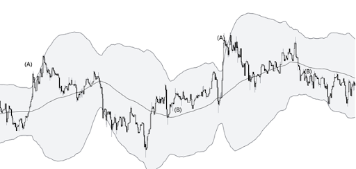 Use the Bollinger Bands to spot mean reversion trading