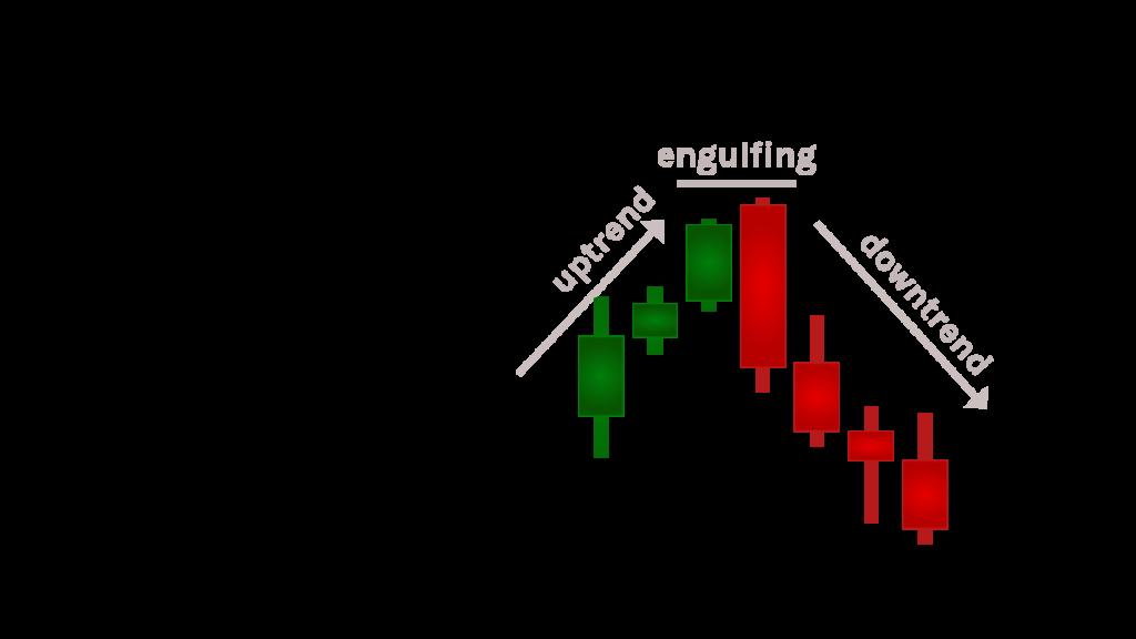 The Bearish Engulfing