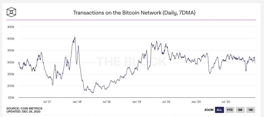 bitcoin transactions 2020