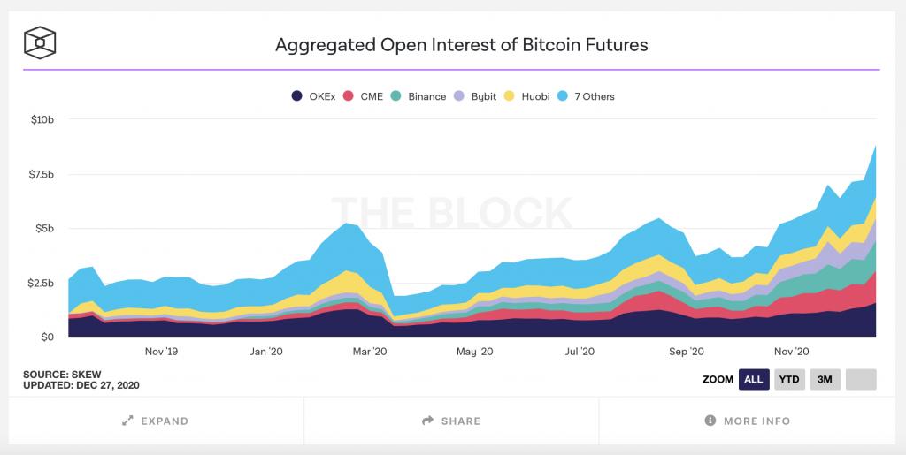 bitcoin futures interest 2020