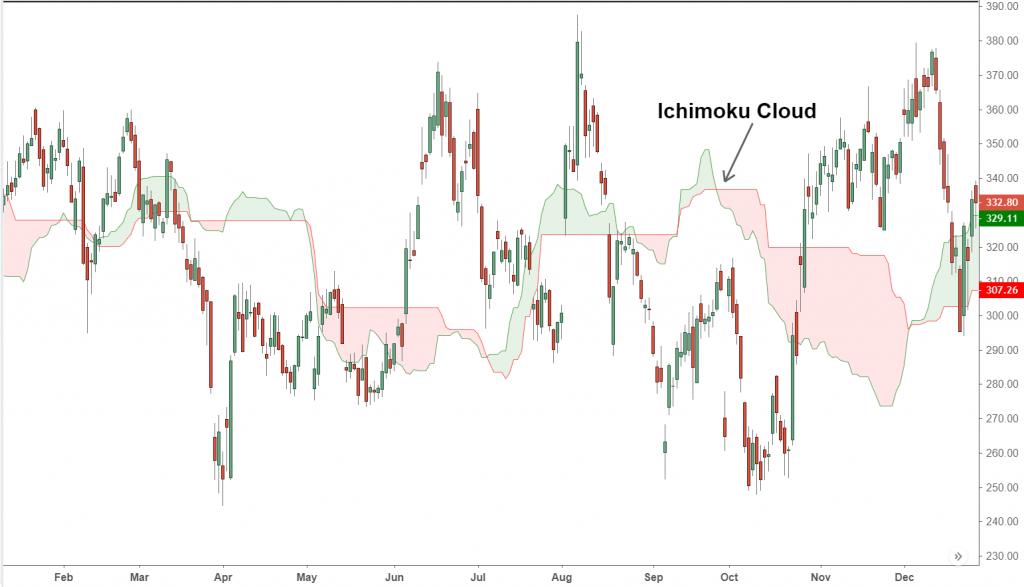 The Ichimoku Cloud