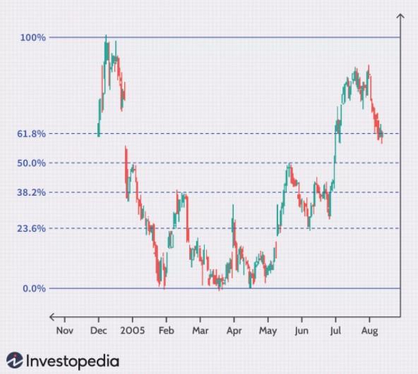 Fibonacci Retracement Investopedia.png