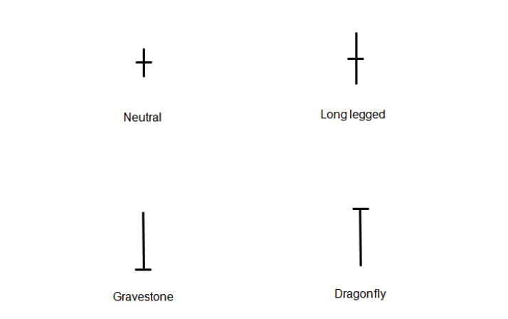 types of doji candles