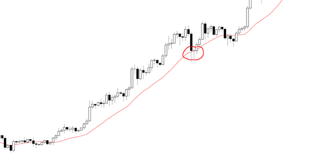a bonuce caused by moving average