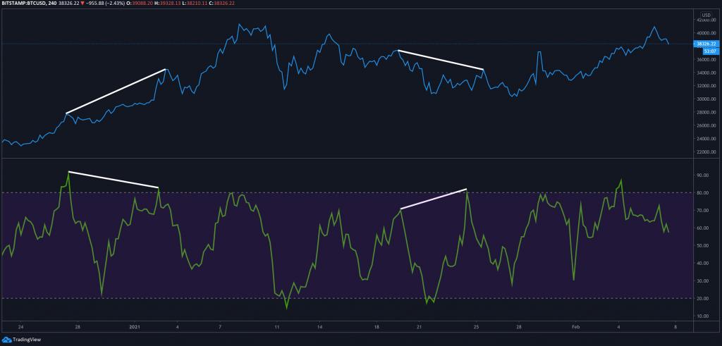 potential bearish and bullish BTC divergence