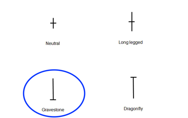 what is a gravestone candlestick