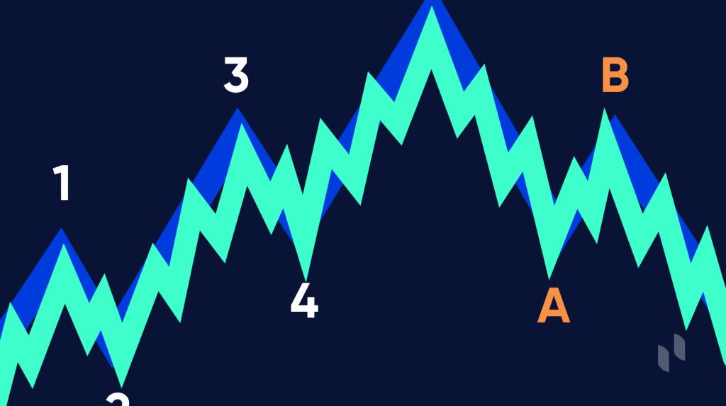 Elliott Wave Theory: How to Use The Elliott Wave Indicator