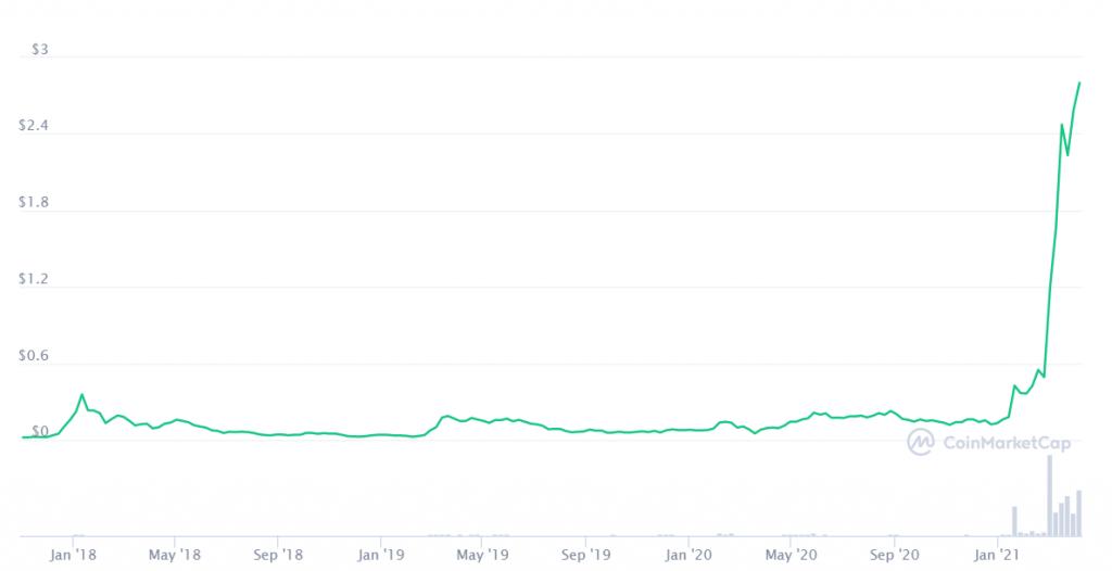 enjin price chart