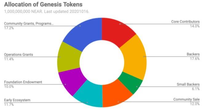 near token distribution