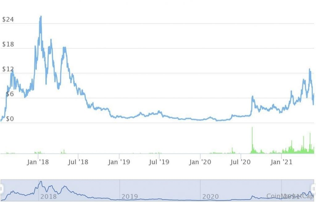 omg coin chart