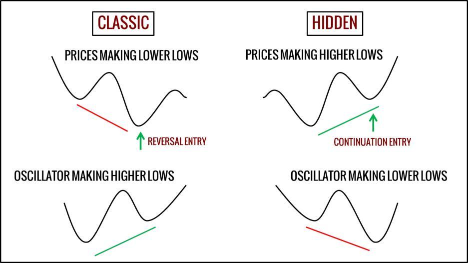 differences between regular and hidden divergence