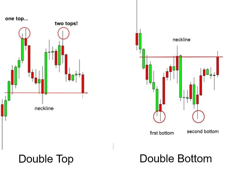 douple top and double bottom