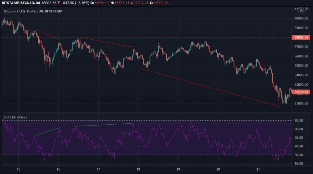 bearish hidden divergence