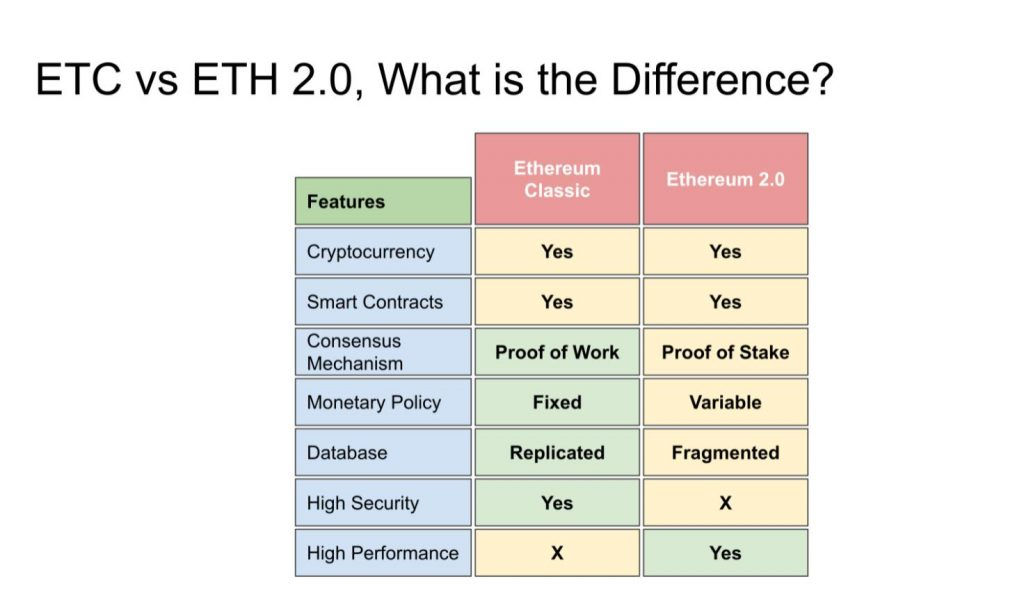 etc and eth 20