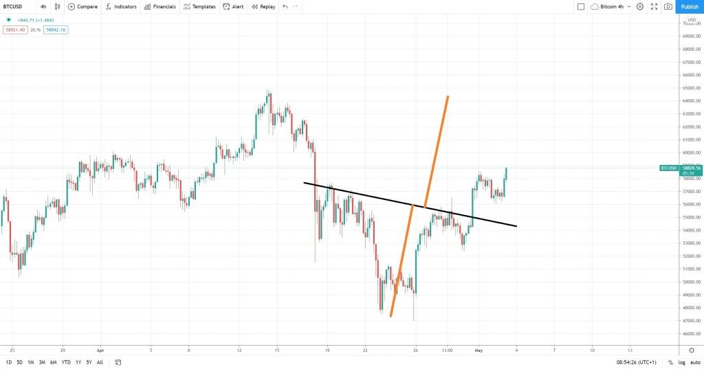 Bitcoin cryptocurrency market with an inverse head and shoulders pattern