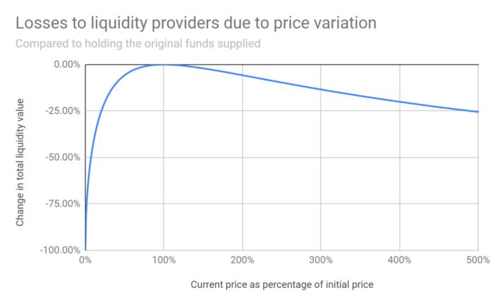 current price as percentage of initial price