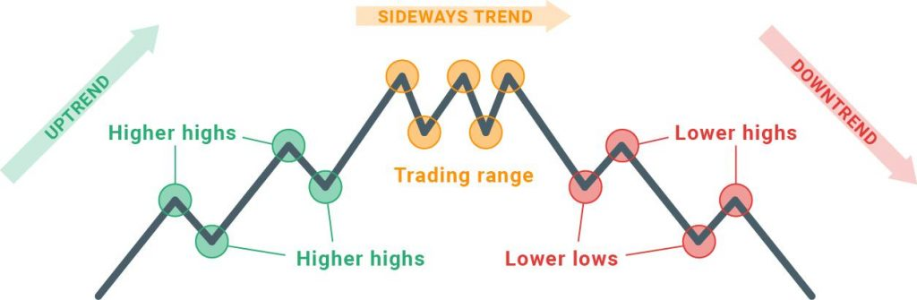 The uptrend, sideways trend, and downtrend