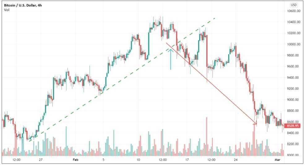 Trend reversal identified using trendlines