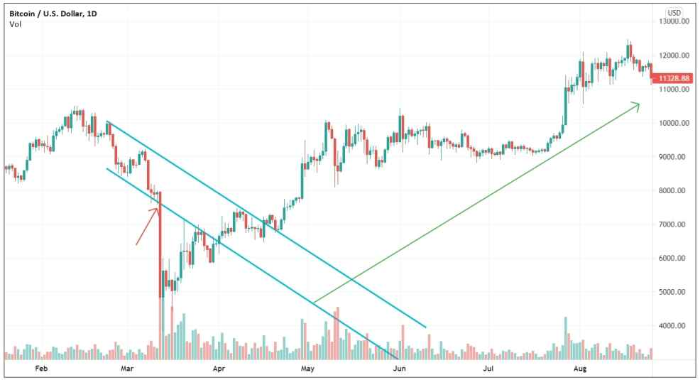 Trend reversal identified using a descending trading channel