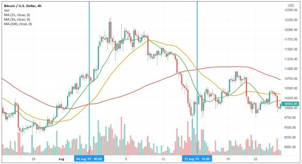 Trend reversal identified using moving averages