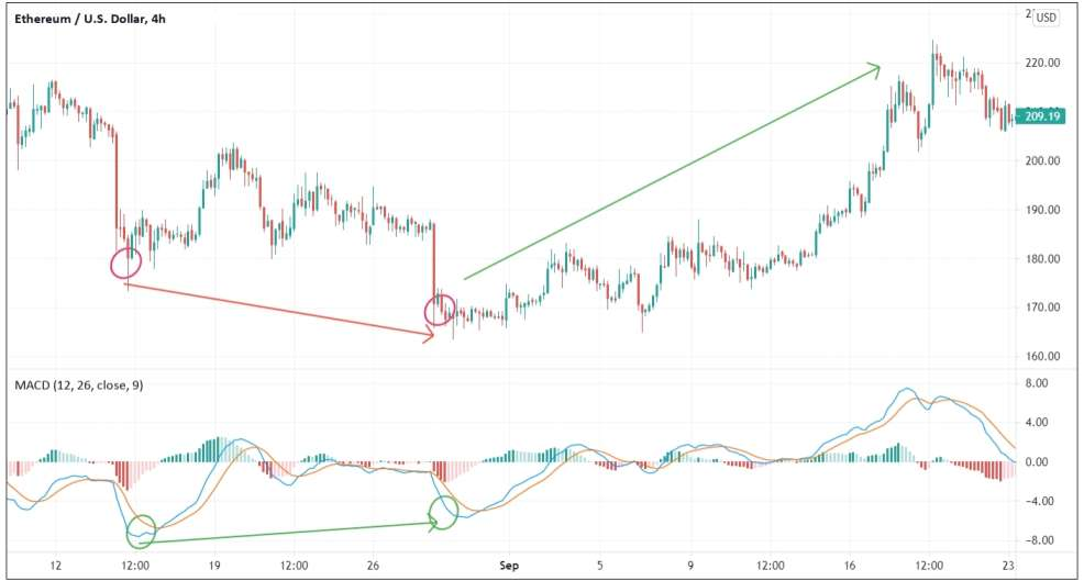 Using the MACD indicator to identify a trend reversal