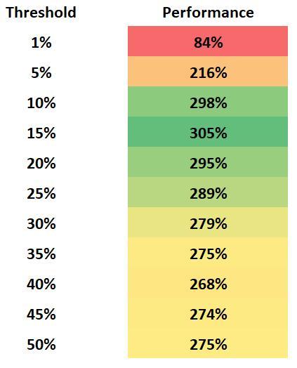 Influence of rebalancing thresholds