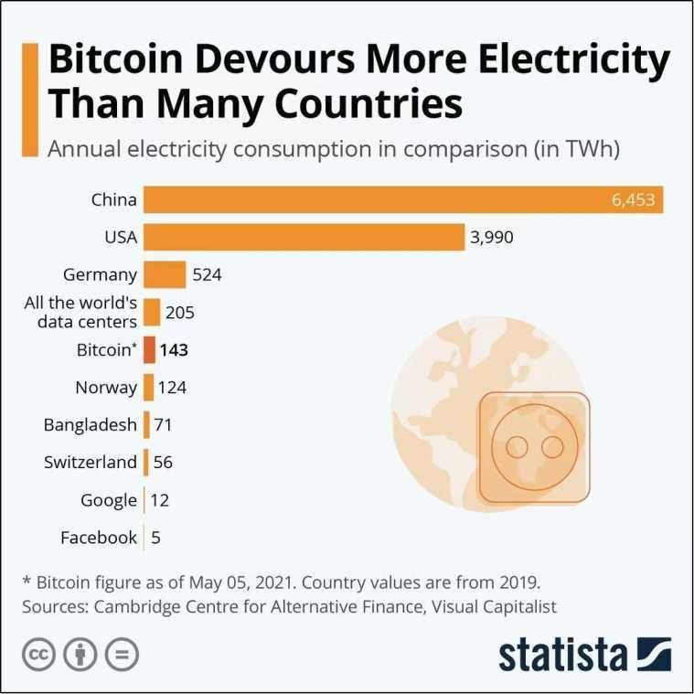 bitcoin electrcity usage