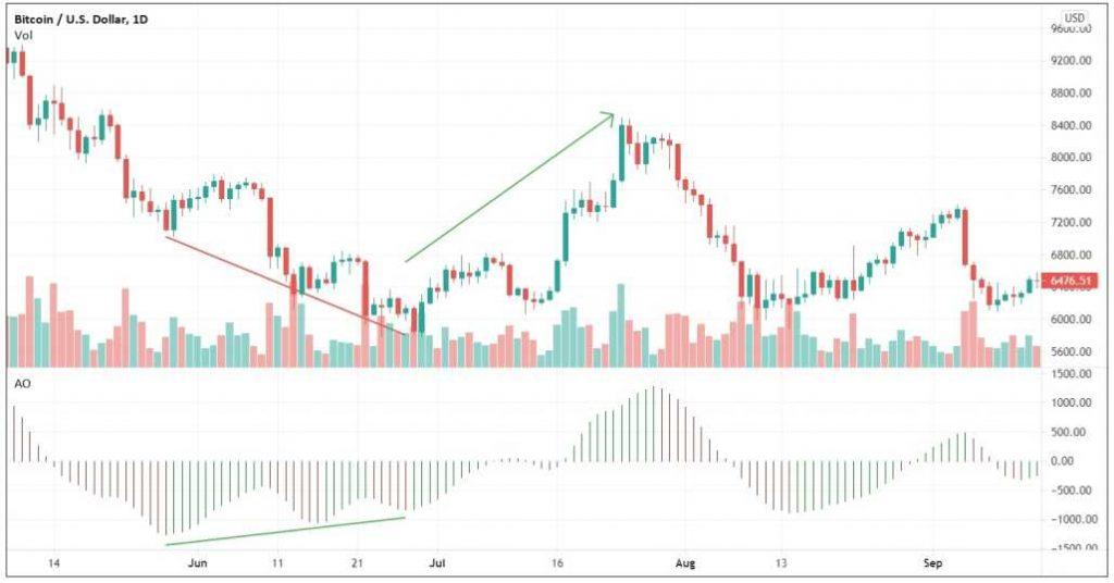 Regular bullish divergence identified from a Bitcoin