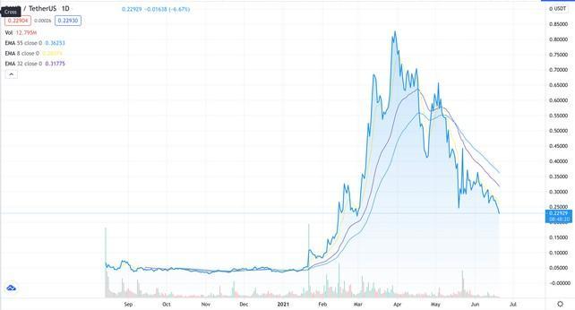 SAND's price history