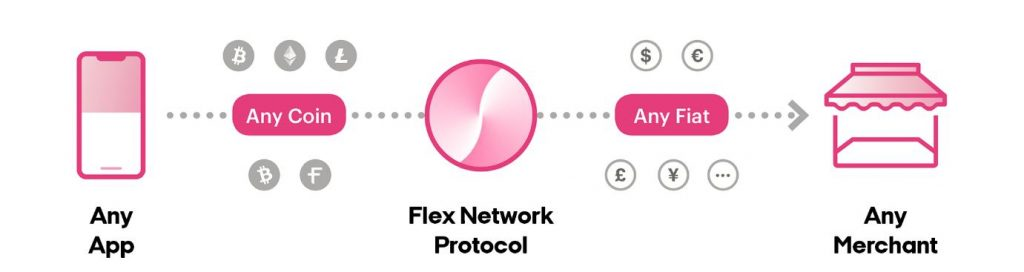 Simplified process of how payments are completed through Flexa