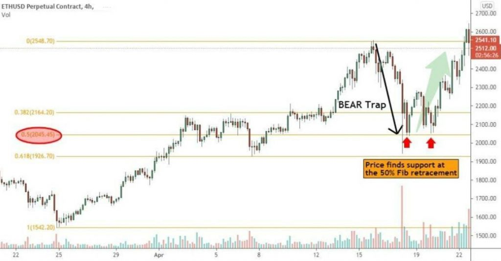 Example of Bear Trap in Ethereum