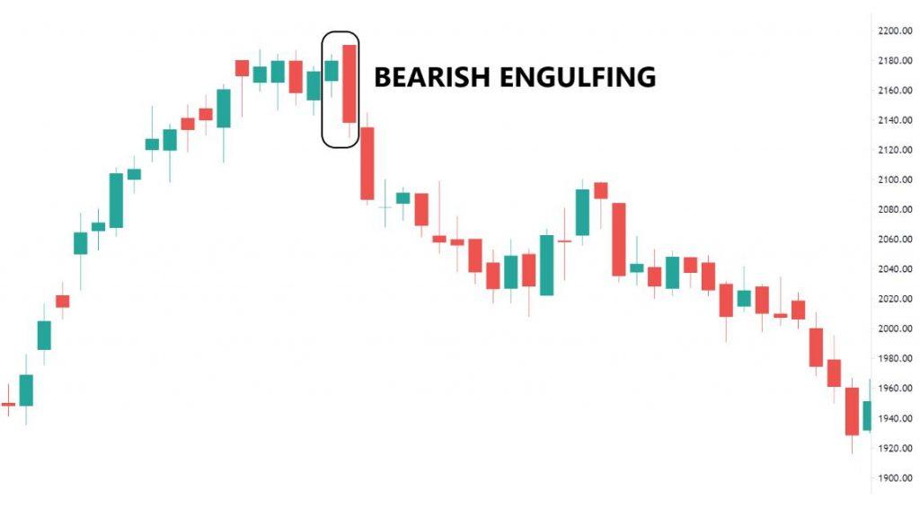 Illustration of Bearish Engulfing Candlestick Pattern