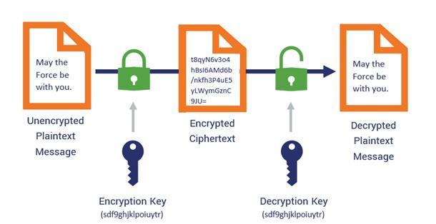 Symmetric key encryption uses the same key for encryption and decryption