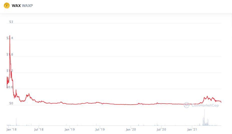 WAXP Price History