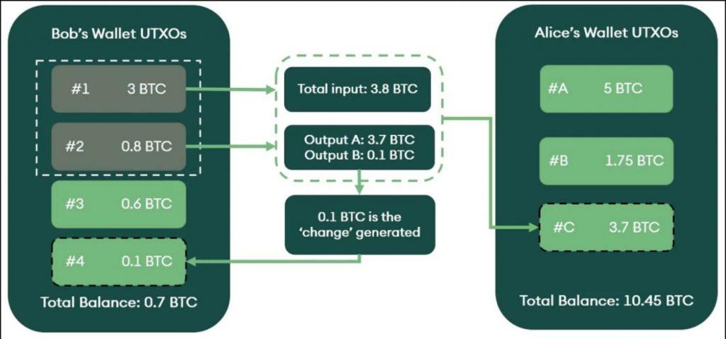 a UTXO model transaction