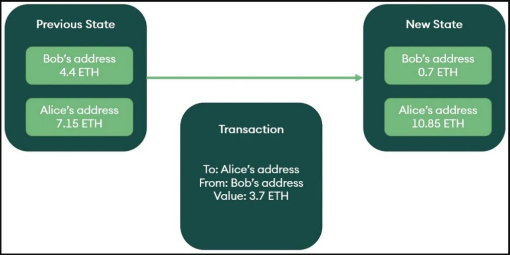 an account model transaction