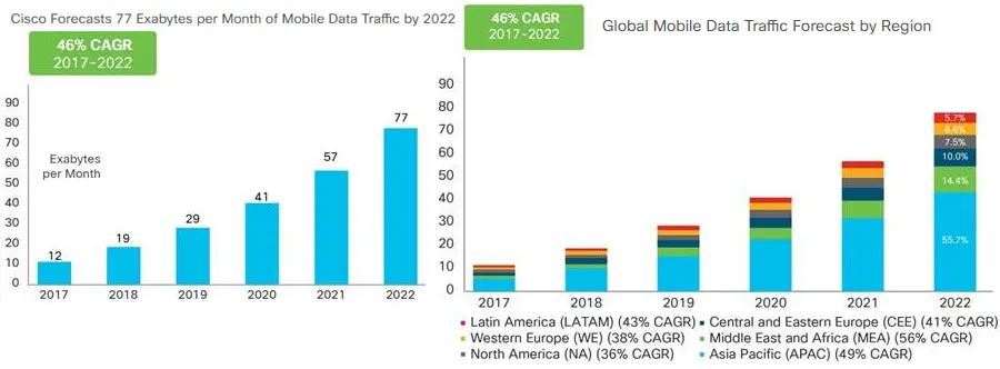 Cisco's mobile data growth