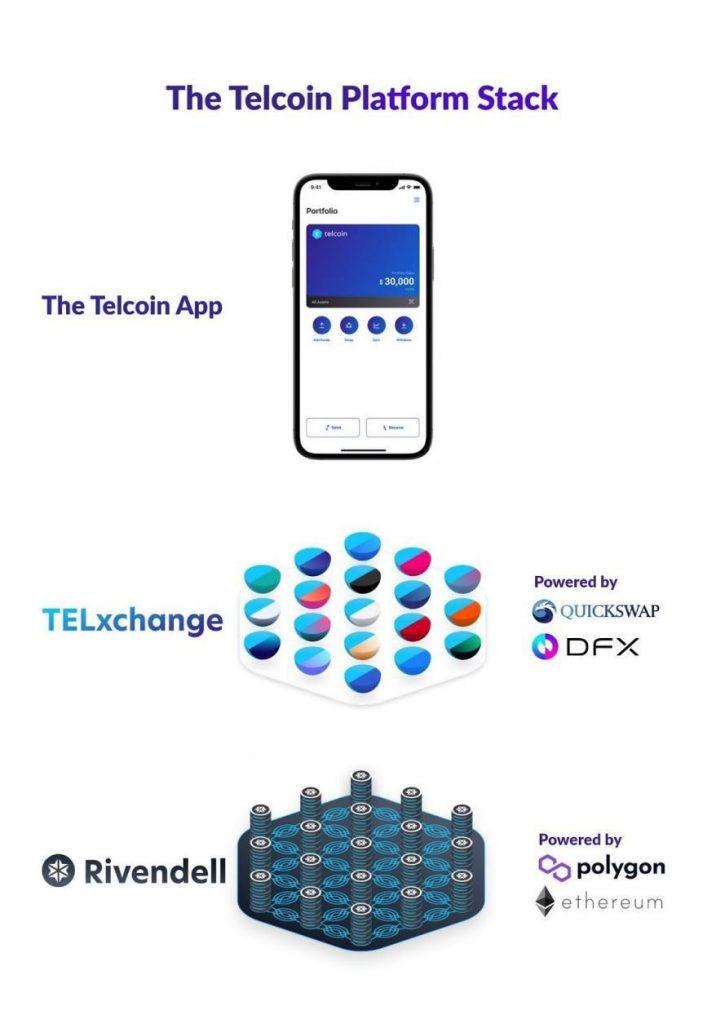 The Telcoin Platform