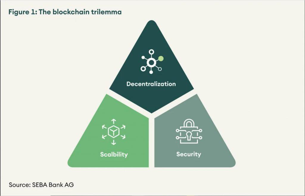the blockchain trilemma