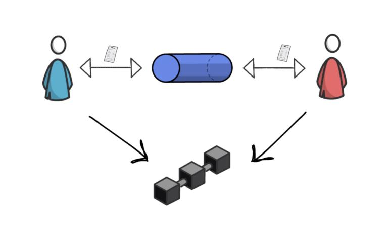 Visualization of a state channel Layer 2 solution