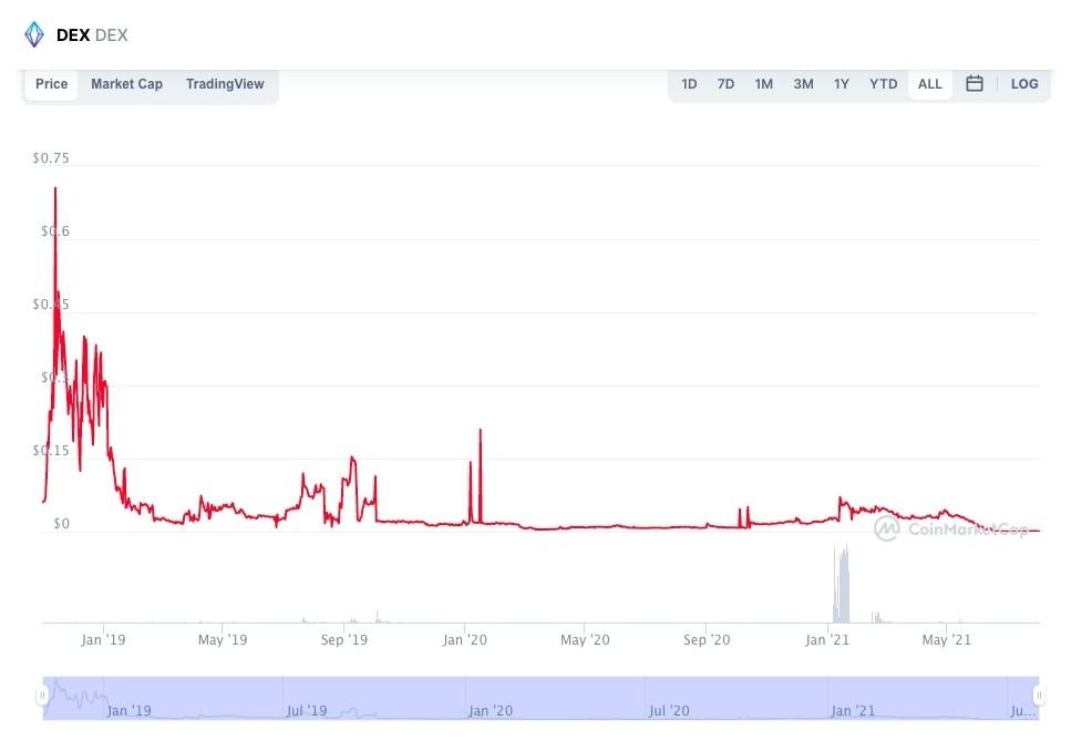 DEX Price chart