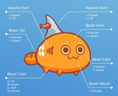 Each Axie has a class and six body parts